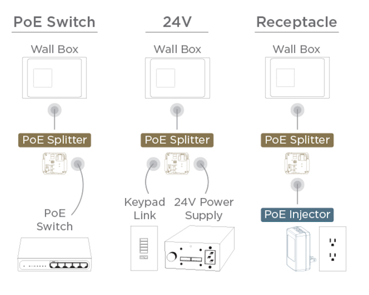 PoE Splitter и Injector