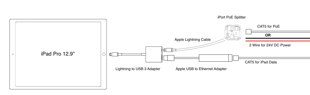 Lightning to Ethernet Out